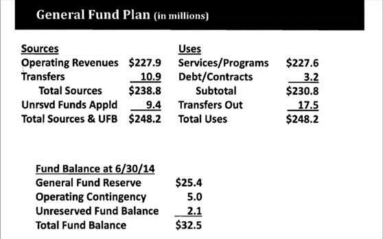 2013 2014 deficit
